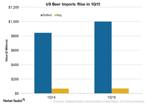 uploads/2015/06/Beer-Imports2.png