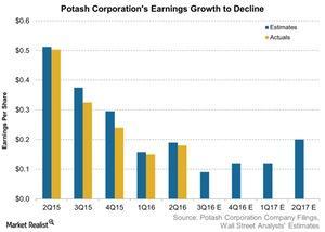 uploads/2016/10/Potash-Corporations-Earnings-Growth-to-Decline-2016-10-20-1.jpg