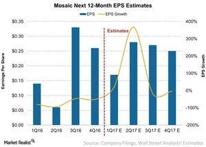 uploads/2017/04/Mosaic-Next-12-Month-EPS-Estimates-2017-04-24-1-1.jpg