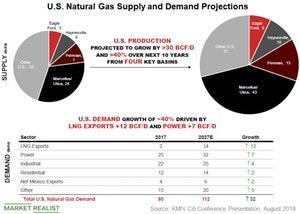 uploads///us natural gas supply