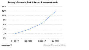 uploads/2017/11/Domestic-Park-Resort-revs-growth_4Q17-1.png