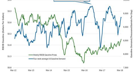 uploads/2018/04/Gasoline-demand-2-1.png