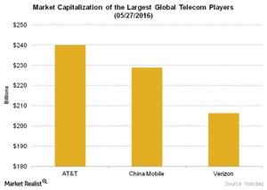 uploads/2016/05/Telecom-Market-Capitalization-of-the-Largest-Global-Telecom-Players-05-27-2016-1.jpg