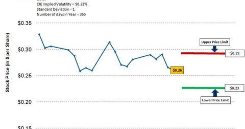 uploads/2017/05/CIE-WU_0529-Implied-Volatility-1.jpg
