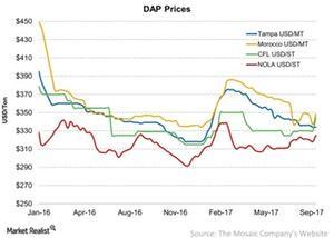 uploads/2017/09/DAP-Prices-2017-09-17-1.jpg