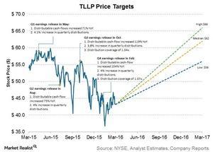 uploads///tllp price targets