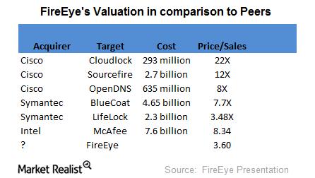 uploads/2017/05/FireEye-valuation-1.png