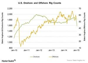 uploads///Onshore and Offshore rigs