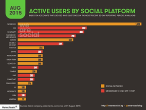 uploads///Social Media Active users_MOD