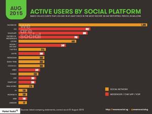 uploads/2016/02/Social-Media-Active-users_MOD1.png