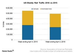 uploads/2016/04/US-Rail-data1.png