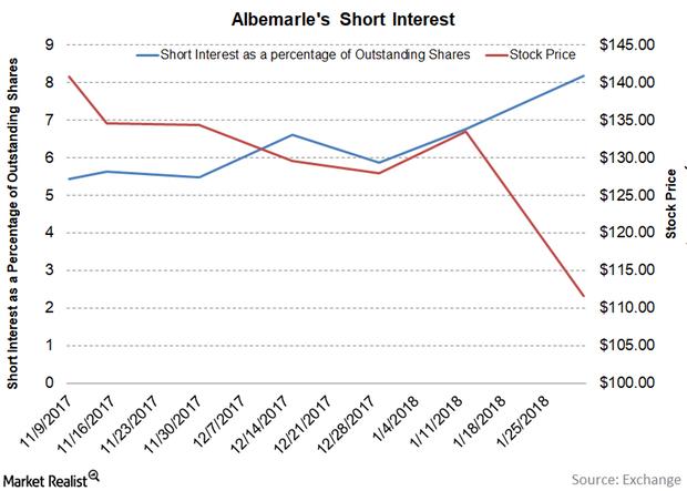 uploads///Part  Short interest QE