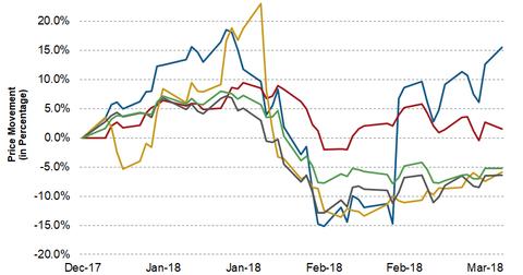 uploads/2018/03/WLL-Upstream-YTD-1Q18-Price-1.png
