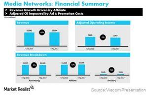 uploads///VIAB meida networks in fiscal Q
