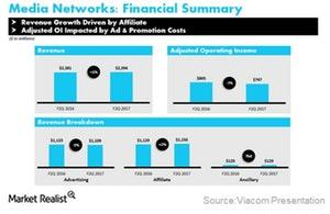 uploads/2017/07/VIAB-meida-networks-in-fiscal-2Q17-1.jpg