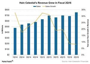 uploads/2016/02/Hain-Celestials-Revenue-Grew-in-Fiscal-2Q16-2016-02-031.jpg