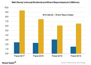 uploads/2018/02/Disney-annual-dividends-and-share-buybacks-1.png