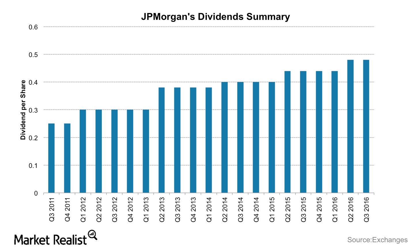 uploads///JPM Dividends