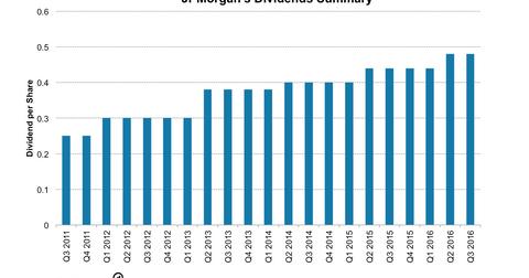 uploads/2016/12/JPM-Dividends-2-1.png