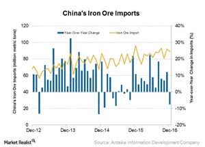 uploads/2017/01/Iron-ore-imports-2-1.png