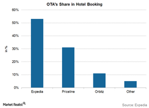 uploads/2015/11/EXPE-share-in-hotel-booking1.png