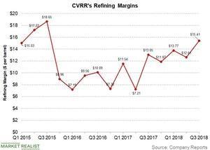 uploads/2018/10/cvrr-refining-margin-1.jpg