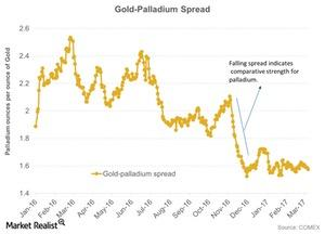 uploads/2017/03/Gold-Palladium-Spread-2017-03-14-1-1-1-1-1-1-1-1-1-1.jpg