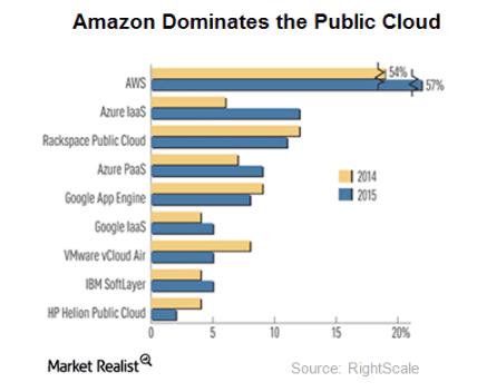 uploads///Pubkic cloud