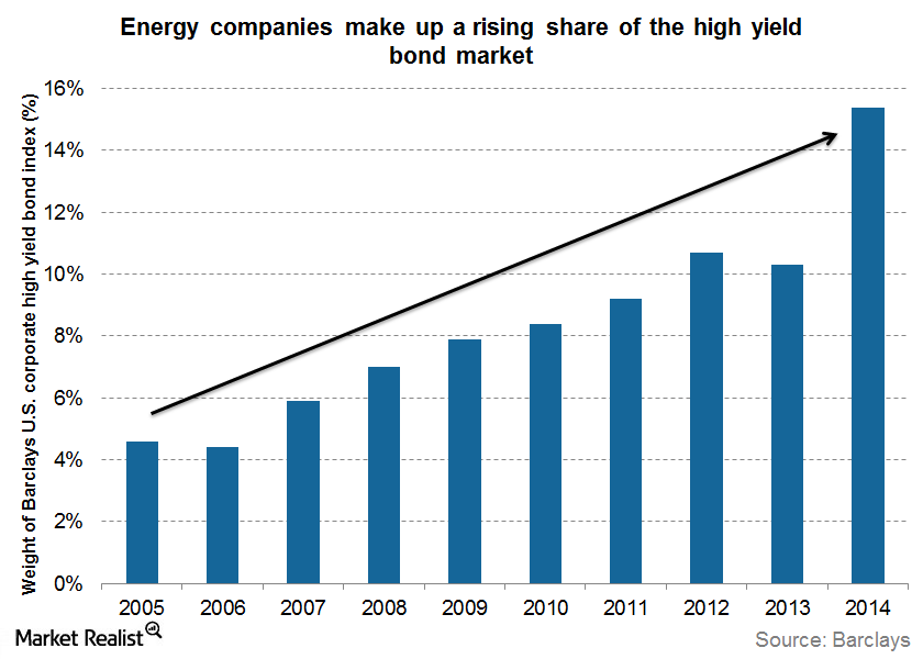 uploads///energy companies share turmoil in high yield bond market