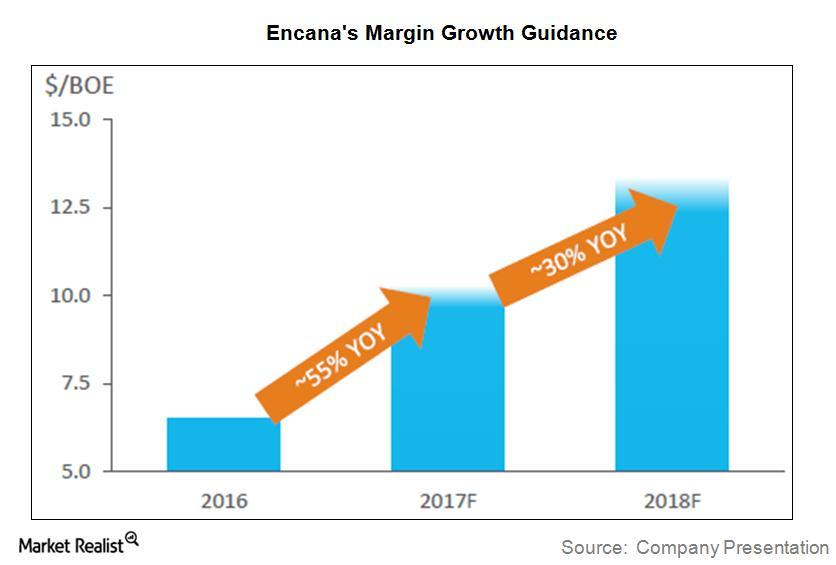uploads///ECA Q Post Margin Growth Guidance
