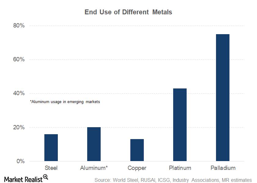 uploads///part  metals breakup