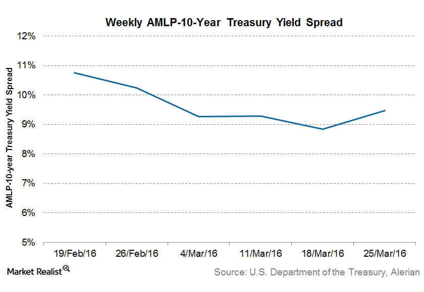 uploads///Yield spread