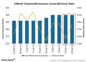 uploads/2016/02/6-Month-Treasury-Bill-Issuance-versus-Bid-Cover-Ratio-2016-02-271.jpg