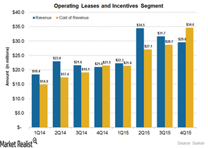uploads///Operating leases and incentives
