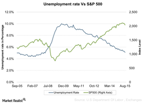 uploads/2015/09/Unemployment-rate-Vs-SP-500-2015-09-081.png