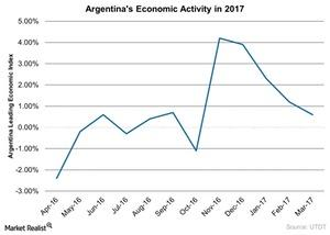 uploads/2017/05/Argentinas-Economic-Activity-in-2017-2017-05-15-1.jpg