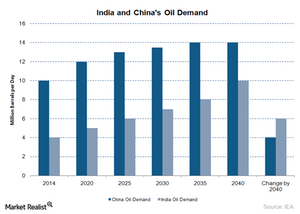 uploads///india oil demand
