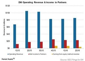 uploads///dm operating revenue and income to partners