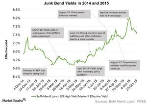 uploads/2015/10/Junk-Bond-Yields-in-2014-and-2015-2015-10-291.jpg