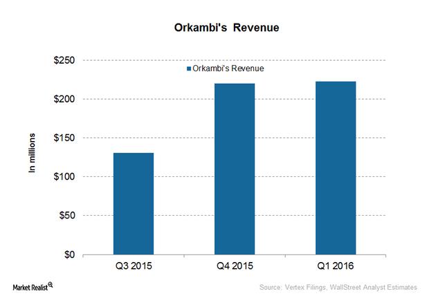 uploads///orkambi revenue