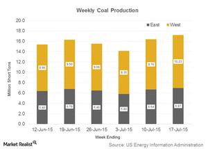 uploads/2015/07/Part-6-coal-shipments41.png