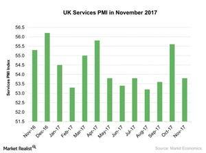 uploads///UK Services PMI in November