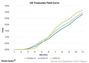 uploads/2015/10/US-Treasuries-Yield-Curve-2015-10-051.jpg