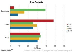 uploads///Cost Analysis