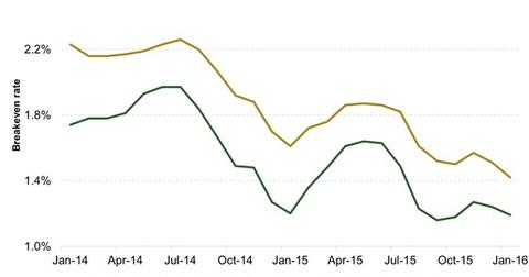 uploads/2016/02/Breakeven-Inflation-Rates-in-the-US1.jpg