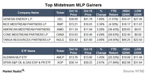 uploads/2015/10/Gainers9.png