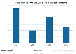 uploads/2015/12/Fund-flow1.png