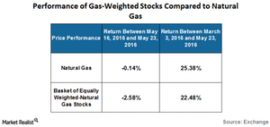 uploads///performance of oil weighted stocks