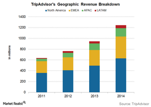 uploads/2015/11/Geographic-revenue1.png