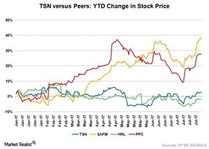 uploads///TSN Stock